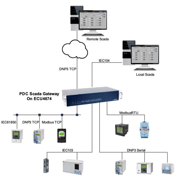 PDC Scada gateway image
